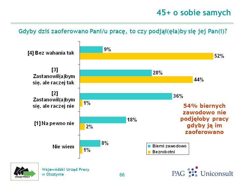 Wojewódzki Urząd Pracy w Olsztynie 66 Gdyby dziś zaoferowano Pani/u pracę, to czy podjął(ęła)by się jej Pan(i).