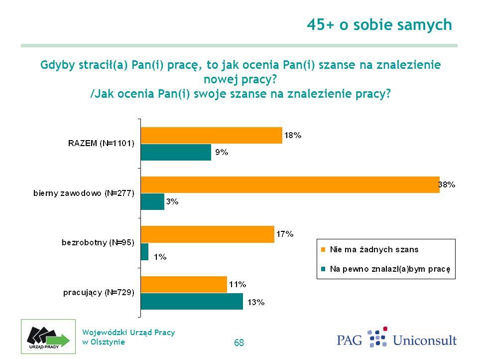 Wojewódzki Urząd Pracy w Olsztynie 68 45+ o sobie samych Gdyby stracił(a) Pan(i) pracę, to jak ocenia Pan(i) szanse na znalezienie nowej pracy.
