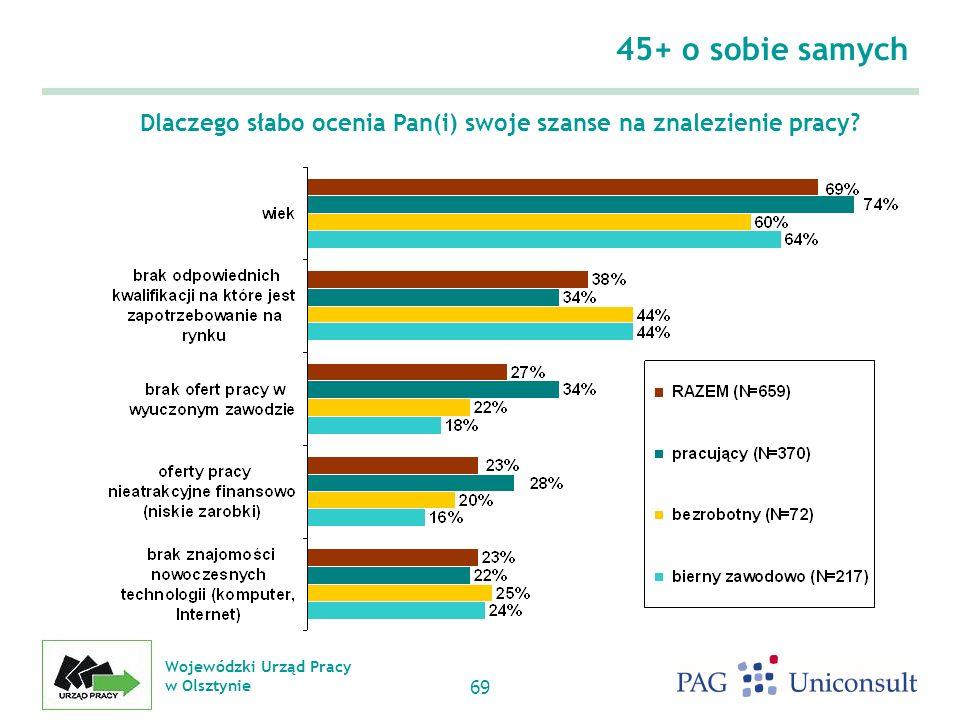 Wojewódzki Urząd Pracy w Olsztynie 69 45+ o sobie samych Dlaczego słabo ocenia Pan(i) swoje szanse na znalezienie pracy?