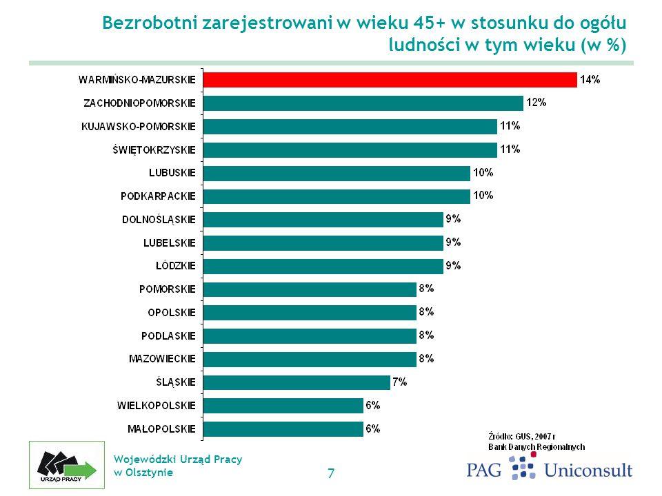Wojewódzki Urząd Pracy w Olsztynie 7 Bezrobotni zarejestrowani w wieku 45+ w stosunku do ogółu ludności w tym wieku (w %)