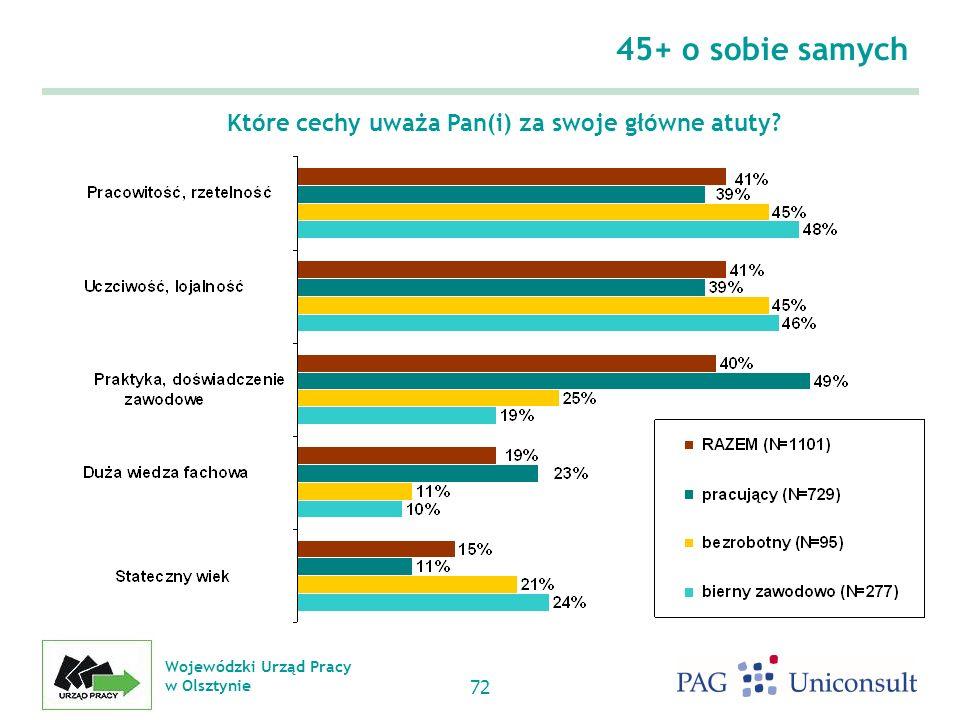 Wojewódzki Urząd Pracy w Olsztynie 72 45+ o sobie samych Które cechy uważa Pan(i) za swoje główne atuty?