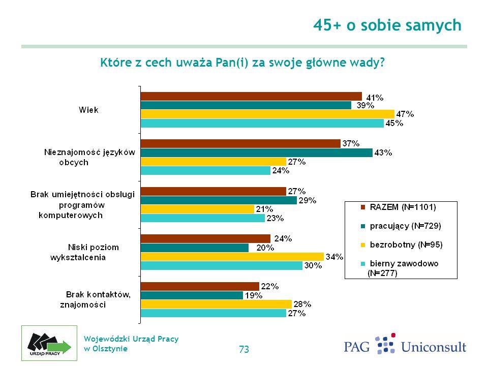 Wojewódzki Urząd Pracy w Olsztynie 73 45+ o sobie samych Które z cech uważa Pan(i) za swoje główne wady?