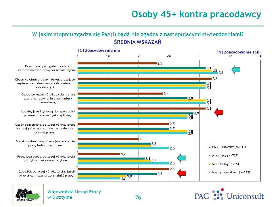 Wojewódzki Urząd Pracy w Olsztynie 76 Osoby 45+ kontra pracodawcy W jakim stopniu zgadza się Pan(i) bądź nie zgadza z następującymi stwierdzeniami.