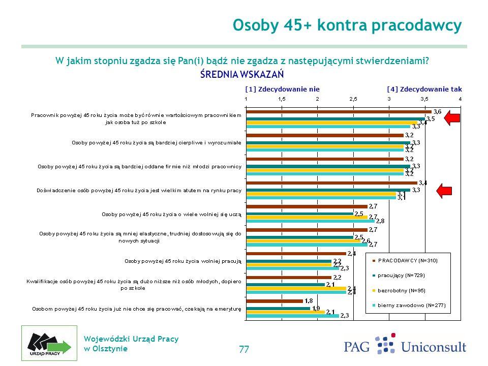 Wojewódzki Urząd Pracy w Olsztynie 77 Osoby 45+ kontra pracodawcy W jakim stopniu zgadza się Pan(i) bądź nie zgadza z następującymi stwierdzeniami.