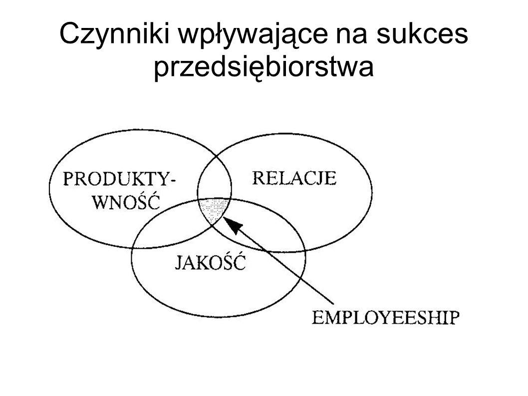 Czynniki wpływające na sukces przedsiębiorstwa