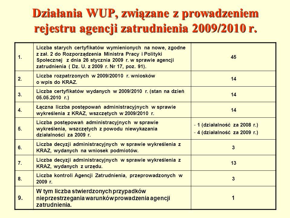 Liczba czynnych agencji zatrudnienia w kraju, według stanu na dzień 21.04.2010 r.