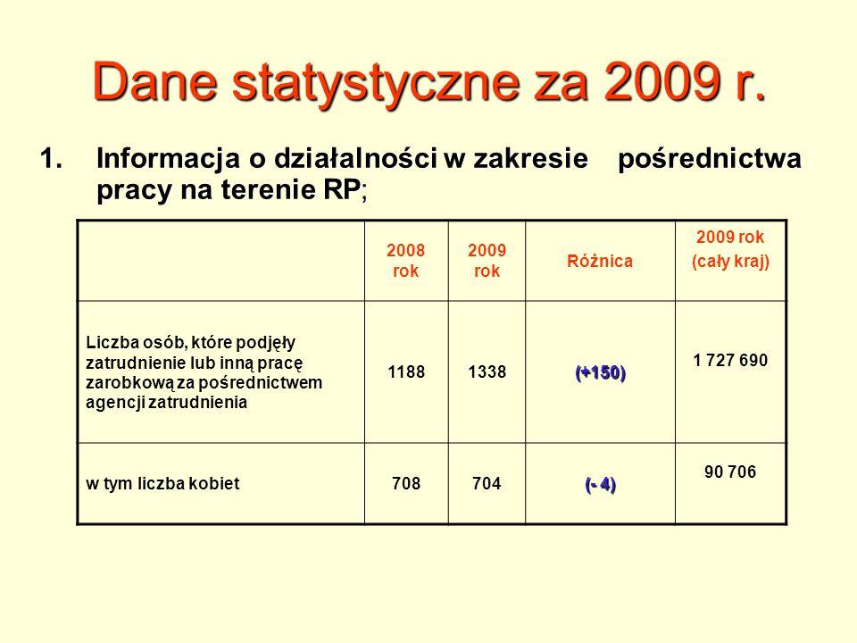 DZIĘKUJĘ ZA UWAGĘ UWAGĘ.Kamila Skalska Pośrednik pracy tel.
