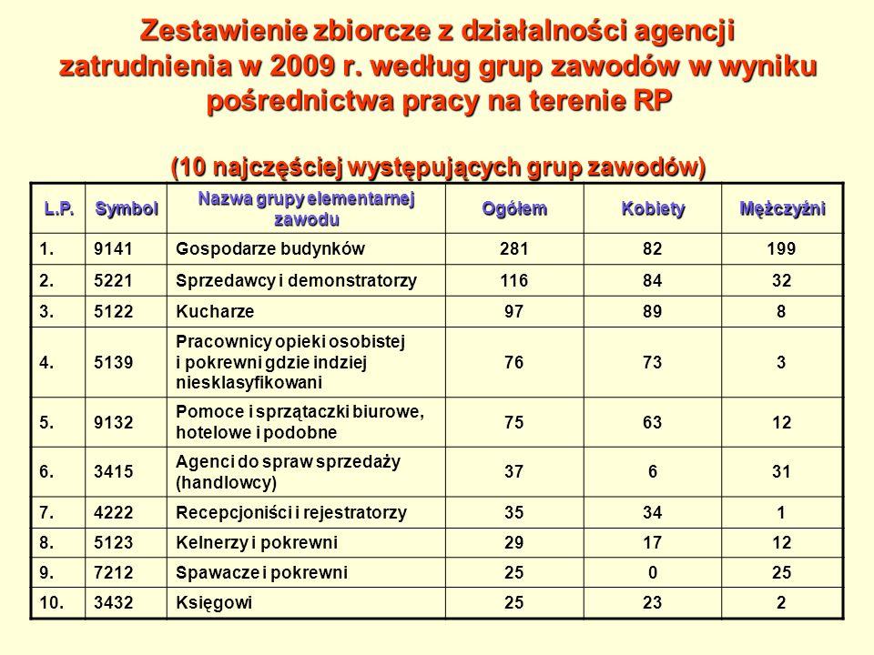 Dane statystyczne za 2009 r.2.