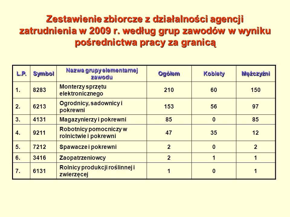 Zestawienie zbiorcze z działalności agencji zatrudnienia w 2009 r.