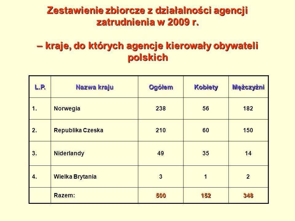 Dane statystyczne za 2009 r.3.