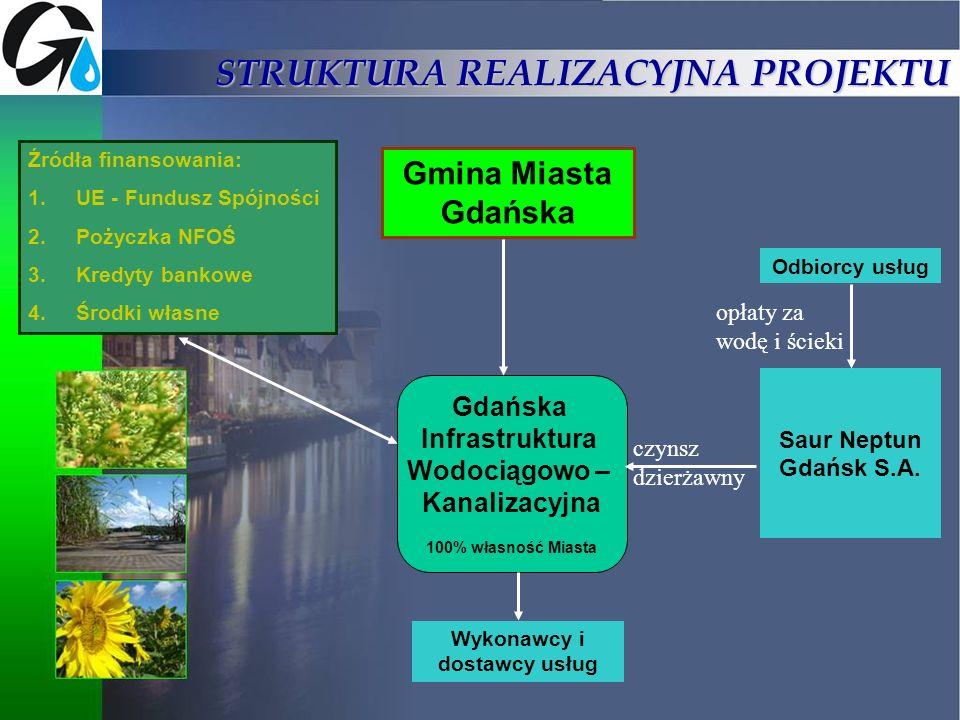 STRUKTURA REALIZACYJNA PROJEKTU Gdańska Infrastruktura Wodociągowo – Kanalizacyjna 100% własność Miasta Saur Neptun Gdańsk S.A. Źródła finansowania: 1