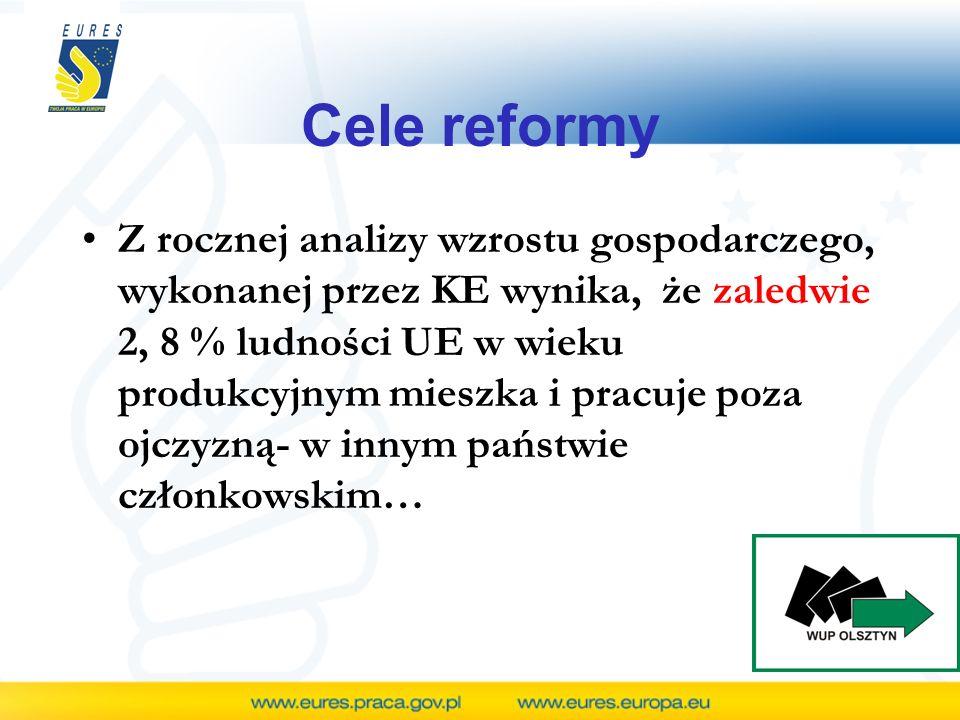 Cele reformy Z rocznej analizy wzrostu gospodarczego, wykonanej przez KE wynika, że zaledwie 2, 8 % ludności UE w wieku produkcyjnym mieszka i pracuje
