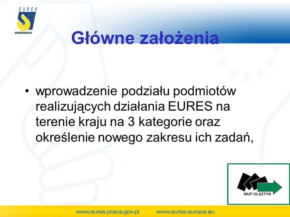 Główne założenia Poziom europejski-Komisja Europejska Poziom krajowy: 1.Członkowie EURES 2.Partnerzy sieci EURES 3.Zrzeszeni partnerzy EURES Poziom europejski-Komisja Europejska Poziom krajowy: 1.Członkowie EURES 2.Partnerzy sieci EURES 3.Zrzeszeni partnerzy EURES