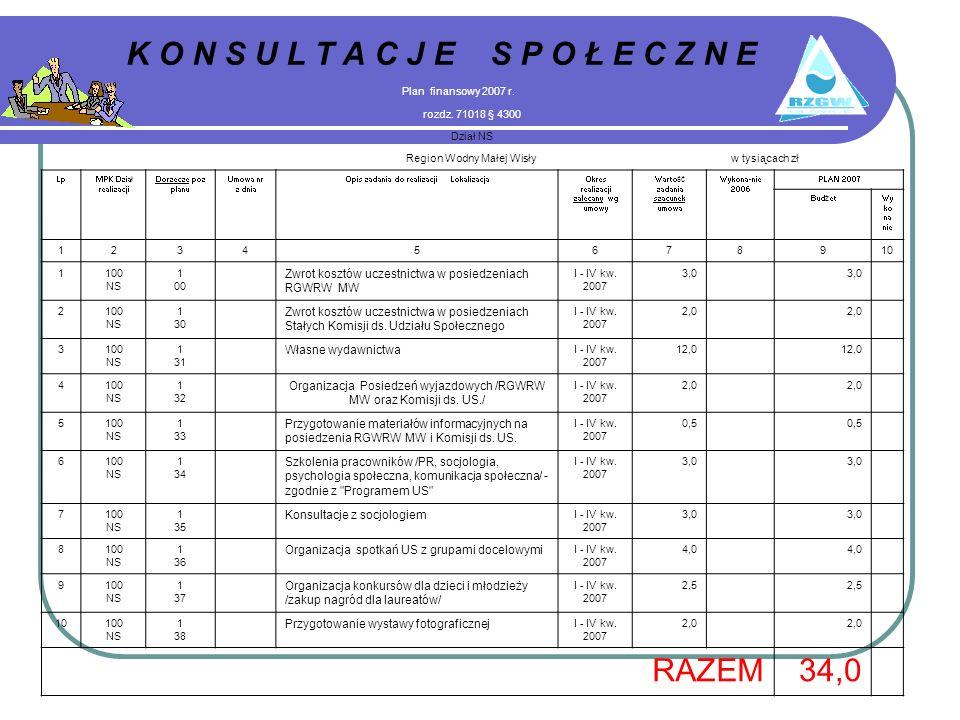 K O N S U L T A C J E S P O Ł E C Z N E Plan finansowy 2007 r.