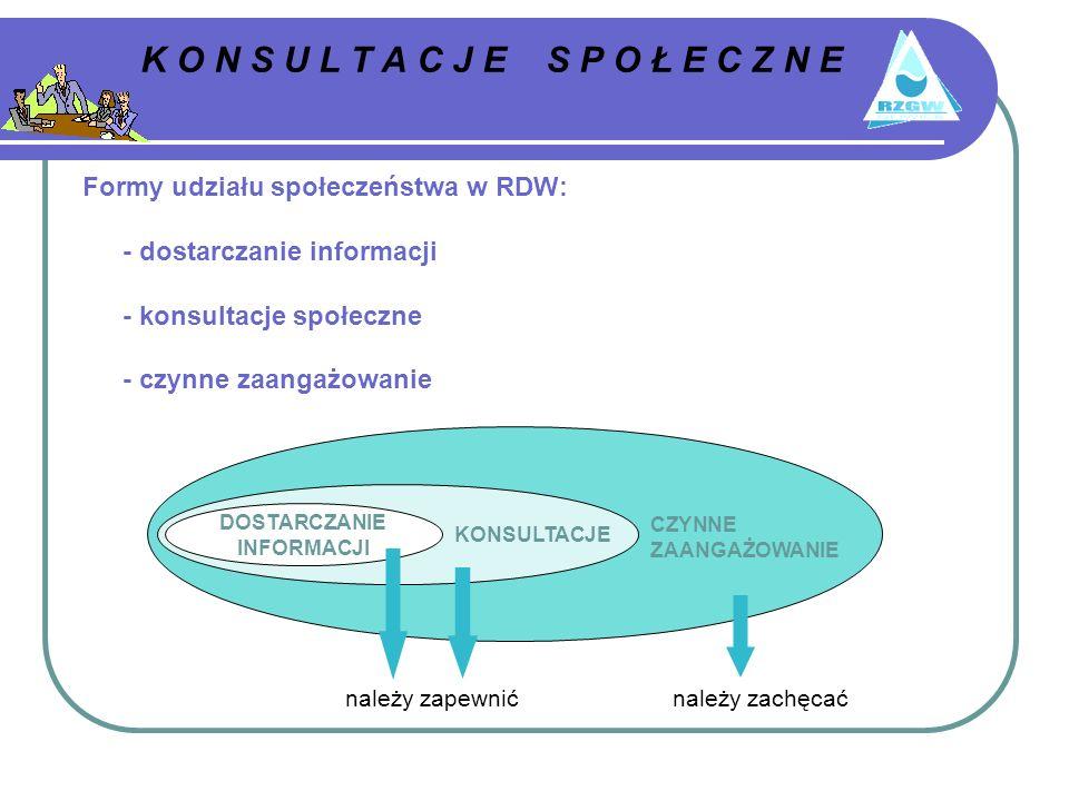 Formy udziału społeczeństwa w RDW: - dostarczanie informacji - konsultacje społeczne - czynne zaangażowanie CZYNNE ZAANGAŻOWANIE DOSTARCZANIE INFORMACJI KONSULTACJE należy zapewnićnależy zachęcać