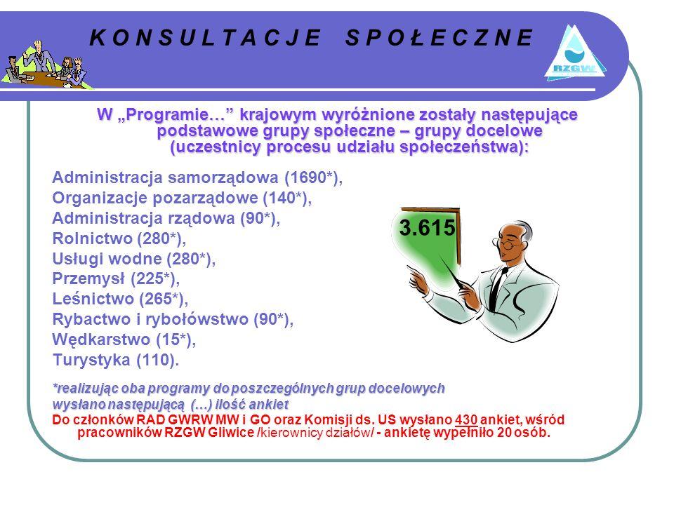 K O N S U L T A C J E S P O Ł E C Z N E W Programie… krajowym wyróżnione zostały następujące podstawowe grupy społeczne – grupy docelowe (uczestnicy procesu udziału społeczeństwa): Administracja samorządowa (1690*), Organizacje pozarządowe (140*), Administracja rządowa (90*), Rolnictwo (280*), Usługi wodne (280*), Przemysł (225*), Leśnictwo (265*), Rybactwo i rybołówstwo (90*), Wędkarstwo (15*), Turystyka (110).