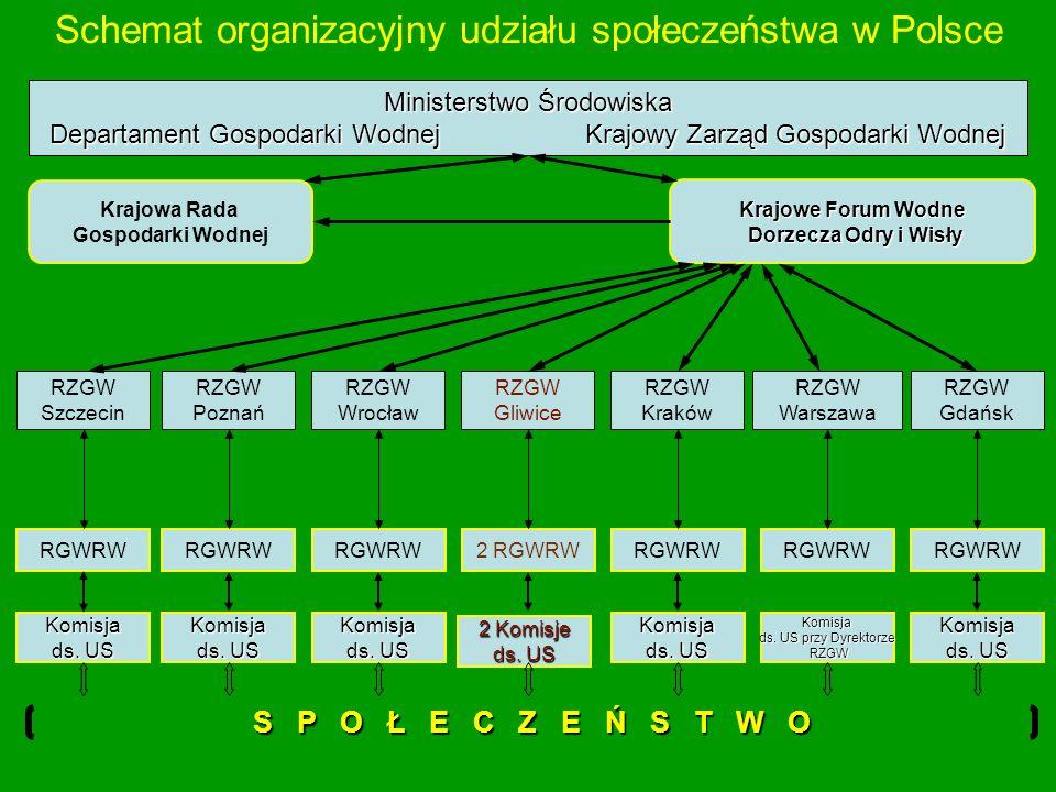 Schemat organizacyjny udziału społeczeństwa w Polsce Ministerstwo Środowiska Departament Gospodarki Wodnej Krajowy Zarząd Gospodarki Wodnej Krajowa Ra