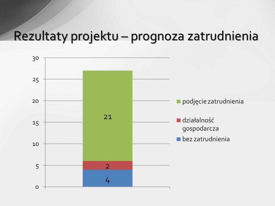 Rezultaty projektu – prognoza zatrudnienia