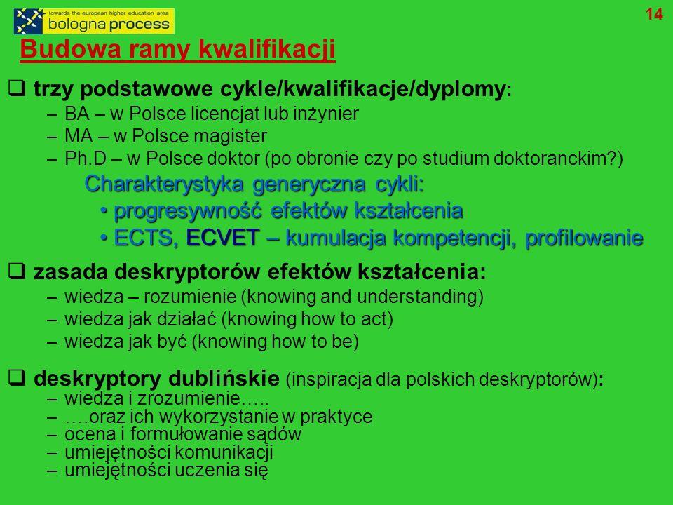 Budowa ramy kwalifikacji trzy podstawowe cykle/kwalifikacje/dyplomy : – BA – w Polsce licencjat lub inżynier – MA – w Polsce magister – Ph.D – w Polsce doktor (po obronie czy po studium doktoranckim?) Charakterystyka generyczna cykli: Charakterystyka generyczna cykli: progresywność efektów kształcenia progresywność efektów kształcenia ECTS, ECVET – kumulacja kompetencji, profilowanie ECTS, ECVET – kumulacja kompetencji, profilowanie zasada deskryptorów efektów kształcenia: – wiedza – rozumienie (knowing and understanding) – wiedza jak działać (knowing how to act) – wiedza jak być (knowing how to be) deskryptory dublińskie (inspiracja dla polskich deskryptorów): – wiedza i zrozumienie…..