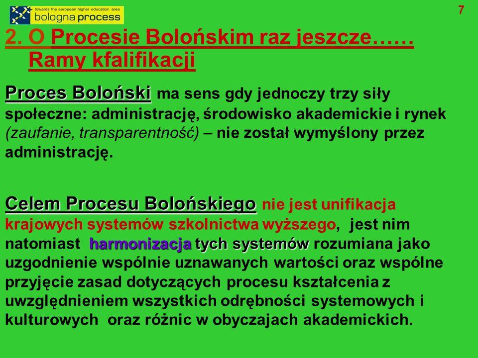 2. O Procesie Bolońskim raz jeszcze…… Ramy kfalifikacji Proces Boloński Proces Boloński ma sens gdy jednoczy trzy siły społeczne: administrację, środo