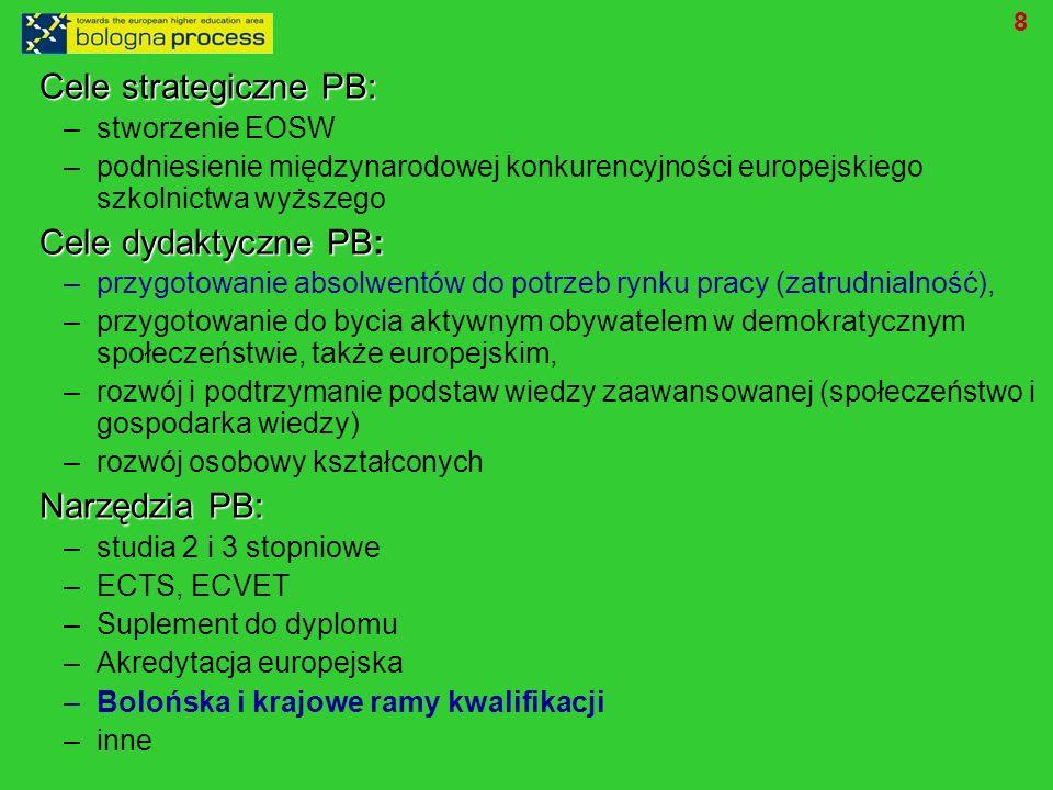 Cele strategiczne PB: –stworzenie EOSW –podniesienie międzynarodowej konkurencyjności europejskiego szkolnictwa wyższego Cele dydaktyczne PB: –przygotowanie absolwentów do potrzeb rynku pracy (zatrudnialność), –przygotowanie do bycia aktywnym obywatelem w demokratycznym społeczeństwie, także europejskim, –rozwój i podtrzymanie podstaw wiedzy zaawansowanej (społeczeństwo i gospodarka wiedzy) –rozwój osobowy kształconych Narzędzia PB: –studia 2 i 3 stopniowe –ECTS, ECVET –Suplement do dyplomu –Akredytacja europejska –Bolońska i krajowe ramy kwalifikacji –inne 8