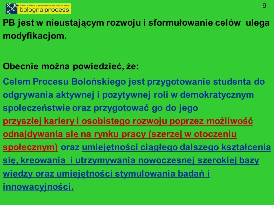20 [#] Oczekiwania względem KRK w Polsce [#] Lepsza charakterystyka stopni kształcenia: – ułomność obecnej charakterystyki przez standardy i ramowe treści kształcenia – Poziomy pośrednie (?) Lepsza charakterystyka profilów kształcenia: – akademicki/zawodowy/ogólny (?) na podstawie efektów kształcenia Lepsza charakterystyka kierunków studiów i uporządkowanie ich listy w stronę dziedzin kształcenia (obszarów kształcenia) Przejrzyste określenie hierarchii decyzji w budowaniu programów na poziomie centralnym, międzyuczelnianym (sektorowym – krajowym i międzynarodowym) oraz uczelnianym.