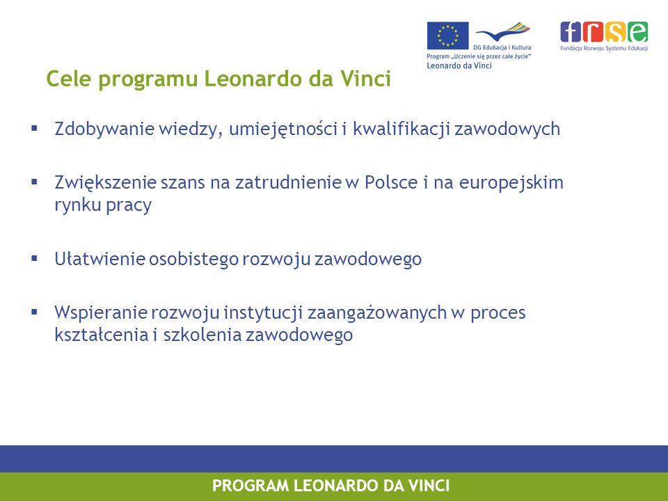 PROGRAM LEONARDO DA VINCI Zdobywanie wiedzy, umiejętności i kwalifikacji zawodowych Zwiększenie szans na zatrudnienie w Polsce i na europejskim rynku