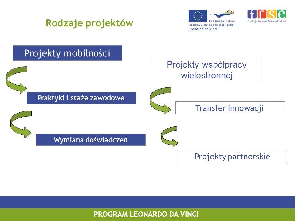 PROGRAM LEONARDO DA VINCI Rodzaje projektów Projekty mobilności Projekty współpracy wielostronnej Praktyki i staże zawodowe Wymiana doświadczeń Transf