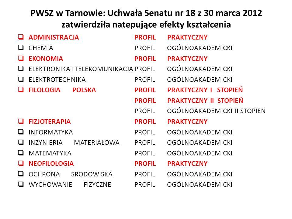 PWSZ w Tarnowie: Uchwała Senatu nr 18 z 30 marca 2012 zatwierdziła natepujące efekty kształcenia ADMINISTRACJAPROFIL PRAKTYCZNY CHEMIAPROFIL OGÓLNOAKA