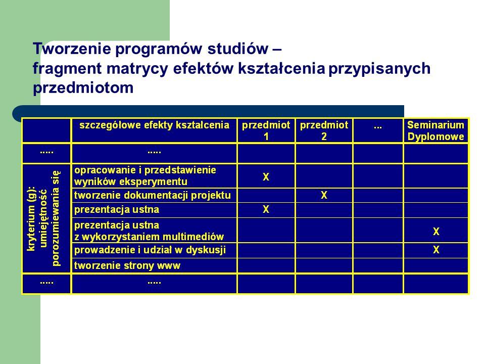 Tworzenie programów studiów – fragment matrycy efektów kształcenia przypisanych przedmiotom