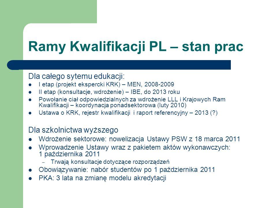 Ramy Kwalifikacji PL – stan prac Dla całego sytemu edukacji: I etap (projekt ekspercki KRK) – MEN, 2008-2009 II etap (konsultacje, wdrożenie) – IBE, do 2013 roku Powołanie ciał odpowiedzialnych za wdrożenie LLL i Krajowych Ram Kwalifikacji – koordynacja ponadsektorowa (luty 2010) Ustawa o KRK, rejestr kwalifikacji i raport referencyjny – 2013 ( ) Dla szkolnictwa wyższego Wdrożenie sektorowe: nowelizacja Ustawy PSW z 18 marca 2011 Wprowadzenie Ustawy wraz z pakietem aktów wykonawczych: 1 października 2011 – Trwają konsultacje dotyczące rozporządzeń Obowiązywanie: nabór studentów po 1 października 2011 PKA: 3 lata na zmianę modelu akredytacji