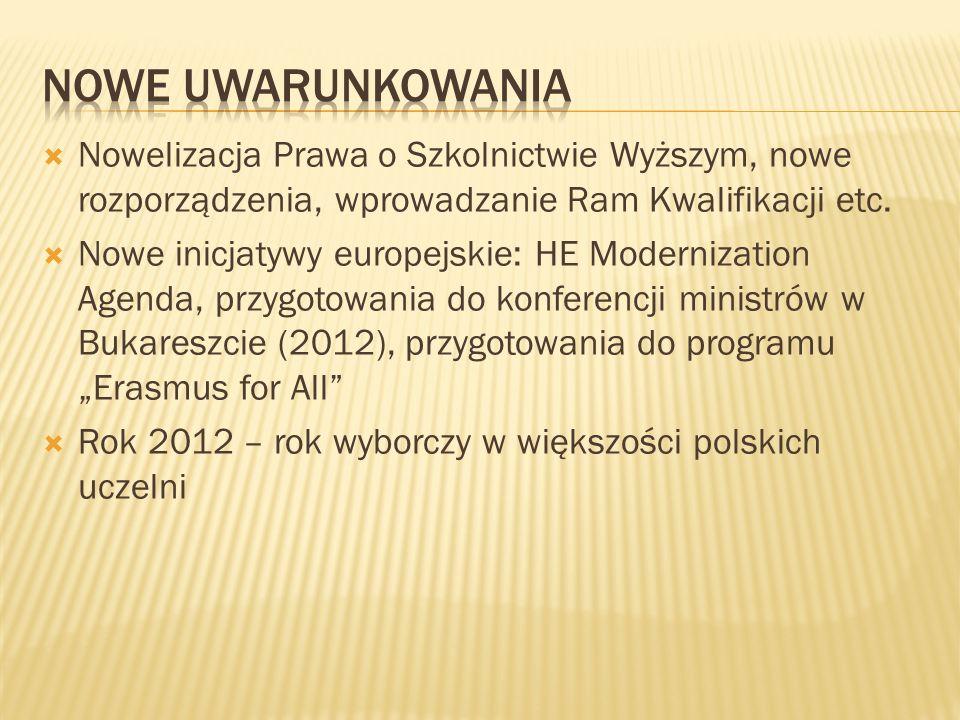 Nowelizacja Prawa o Szkolnictwie Wyższym, nowe rozporządzenia, wprowadzanie Ram Kwalifikacji etc. Nowe inicjatywy europejskie: HE Modernization Agenda