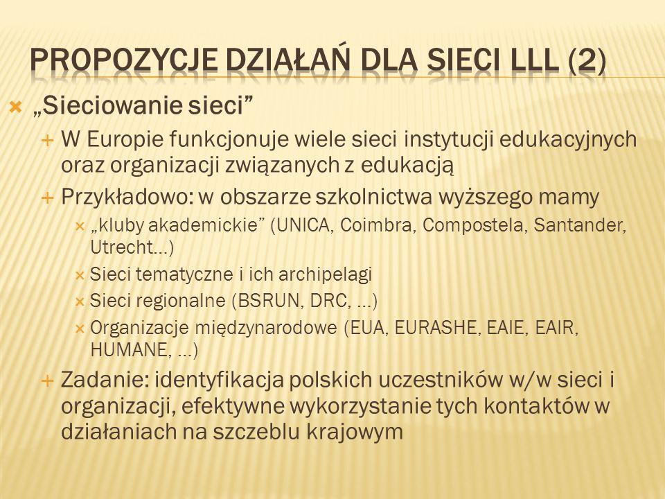 Spotkania warsztatowe Sieci LLL Analogia do Forum Dyskusyjnego na SGH (1994-95) i Seminarium Jakości Kształcenia w ISW (1997-98) Częstotliwość: 3-4 razy w roku (ogólnopolskie); lokalne – w zależności od potrzeb Uwaga: można łączyć spotkania Sieci z innymi imprezami/seminariami (jako zdarzenia satelitarne) Miejsce: Warszawa, FRSE (ogólnopolskie) Inne miasta (Gdańsk, Poznań, Kraków… - regionalne)
