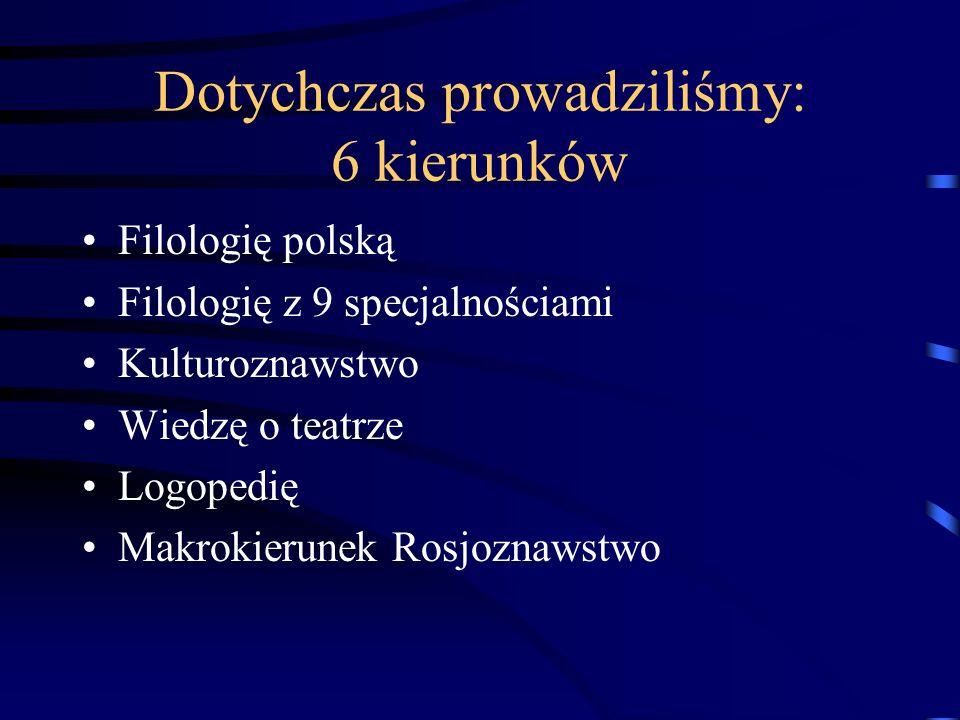Dotychczas prowadziliśmy: 6 kierunków Filologię polską Filologię z 9 specjalnościami Kulturoznawstwo Wiedzę o teatrze Logopedię Makrokierunek Rosjozna