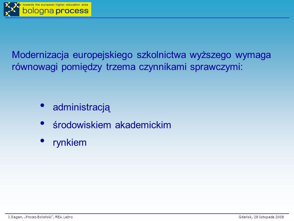I.Sagan, Proces Boloński, REA, Leźno Gdańsk, 28 listopada 2008 Modernizacja europejskiego szkolnictwa wyższego wymagarównowagi pomiędzy trzema czynnikami sprawczymi: administracją środowiskiem akademickim rynkiem