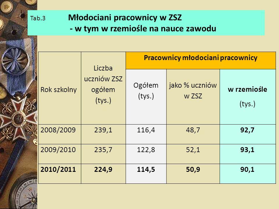 Rok szkolny Liczba uczniów ZSZ ogółem (tys.) Pracownicy młodociani pracownicy Ogółem (tys.) jako % uczniów w ZSZ w rzemiośle (tys.) 2008/2009239,1116,448,792,7 2009/2010235,7122,852,193,1 2010/2011224,9114,550,990,1 Tab.3 Młodociani pracownicy w ZSZ - w tym w rzemiośle na nauce zawodu