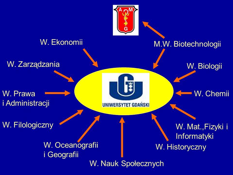 M.W. Biotechnologii W. Biologii W. Chemii W. Mat.,Fizyki i Informatyki W. Historyczny W. Nauk Społecznych W. Oceanografii i Geografii W. Filologiczny