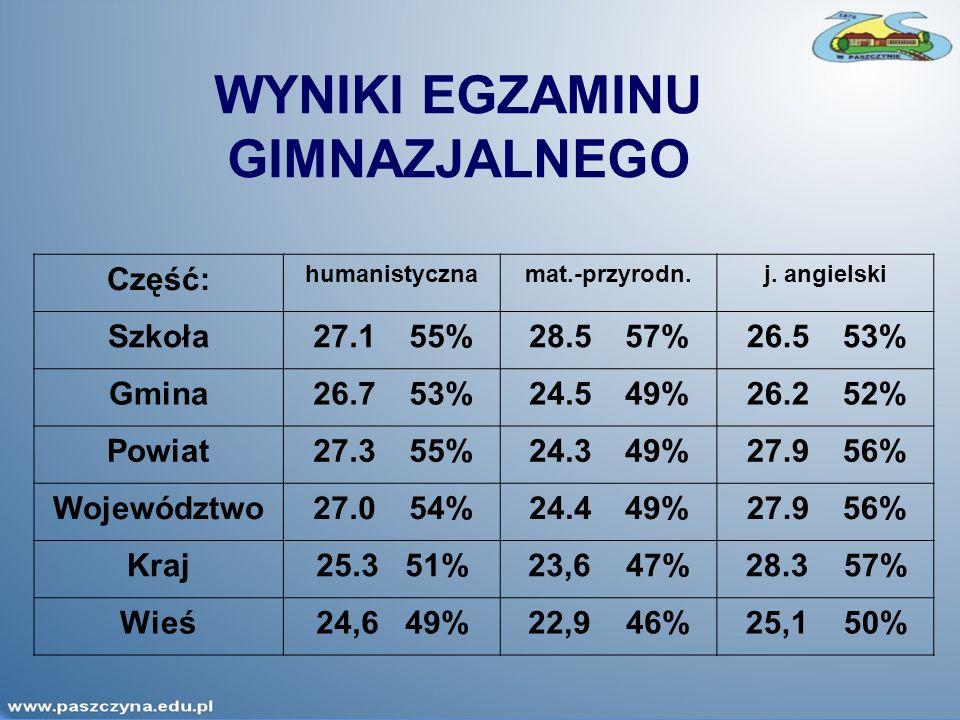 WYNIKI EGZAMINU GIMNAZJALNEGO Część: humanistycznamat.-przyrodn.j.