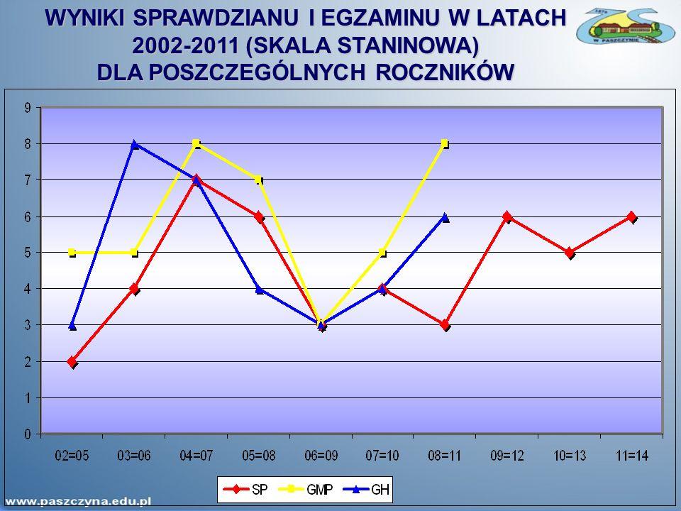 WYNIKI SPRAWDZIANU I EGZAMINU W LATACH 2002-2011 (SKALA STANINOWA) DLA POSZCZEGÓLNYCH ROCZNIKÓW