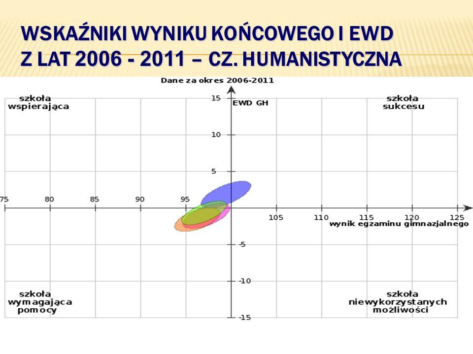 WSKAŹNIKI WYNIKU KOŃCOWEGO I EWD Z LAT 2006 - 2011 – CZ. HUMANISTYCZNA