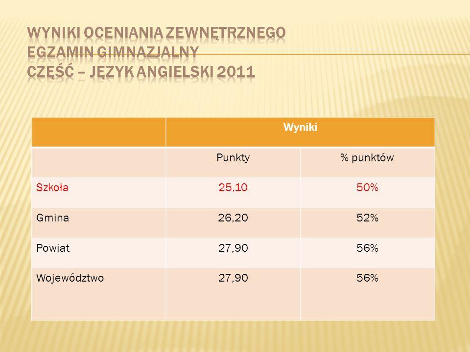 Wyniki Punkty% punktów Szkoła25,1050% Gmina26,2052% Powiat27,9056% Województwo27,9056%