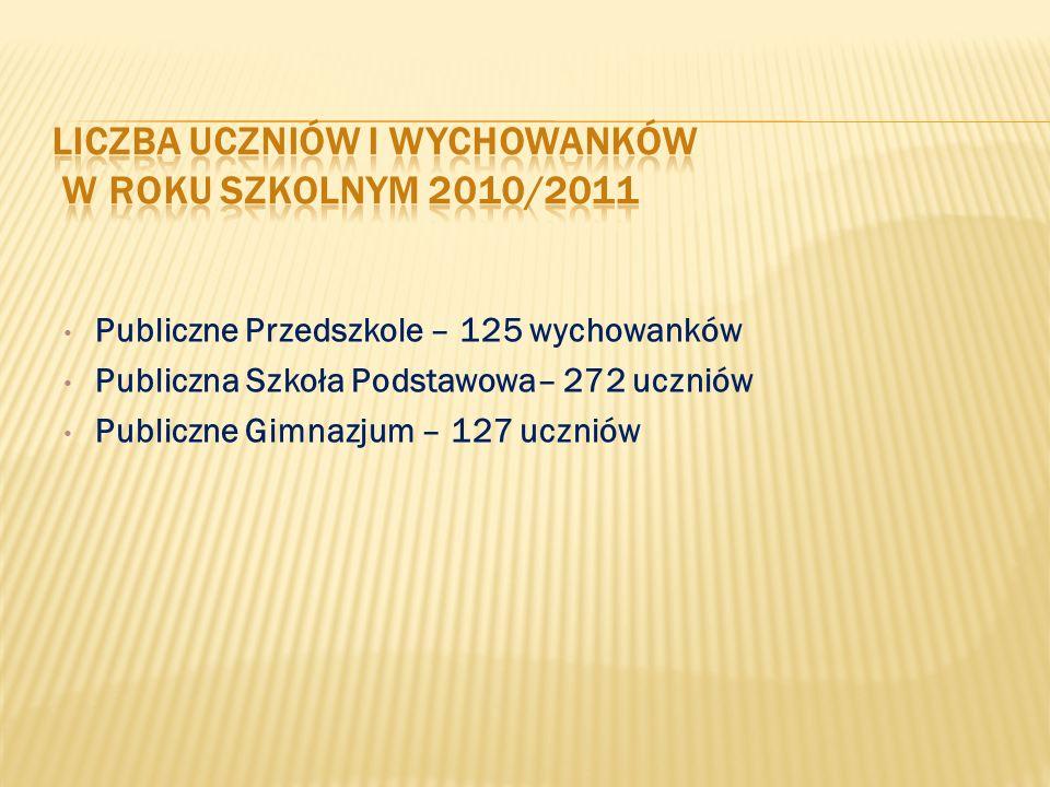 Publiczne Przedszkole – 125 wychowanków Publiczna Szkoła Podstawowa– 272 uczniów Publiczne Gimnazjum – 127 uczniów