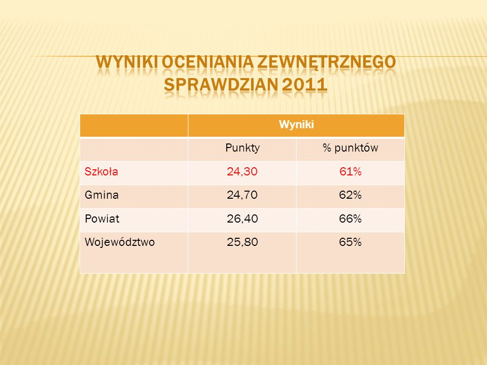 Zwiększenie liczby godzin dydaktycznych z języka polskiego i matematyki Prowadzenie zajęć dodatkowych w ramach godzin kartowych Rozwiązywanie przykładowych testów kompetencji podczas zajęć obowiązkowych i dodatkowych