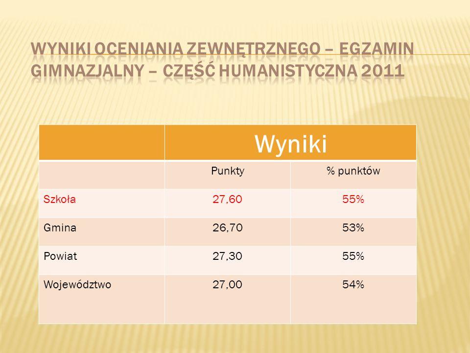 Wyniki Punkty% punktów Szkoła27,6055% Gmina26,7053% Powiat27,3055% Województwo27,0054%