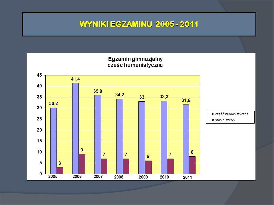 WYNIKI EGZAMINU 2005 - 2011