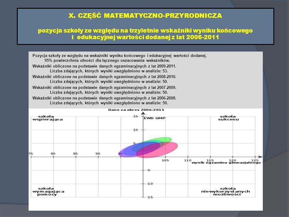 X. CZĘŚĆ MATEMATYCZNO-PRZYRODNICZA pozycja szkoły ze względu na trzyletnie wskaźniki wyniku końcowego i edukacyjnej wartości dodanej z lat 2006-2011 P