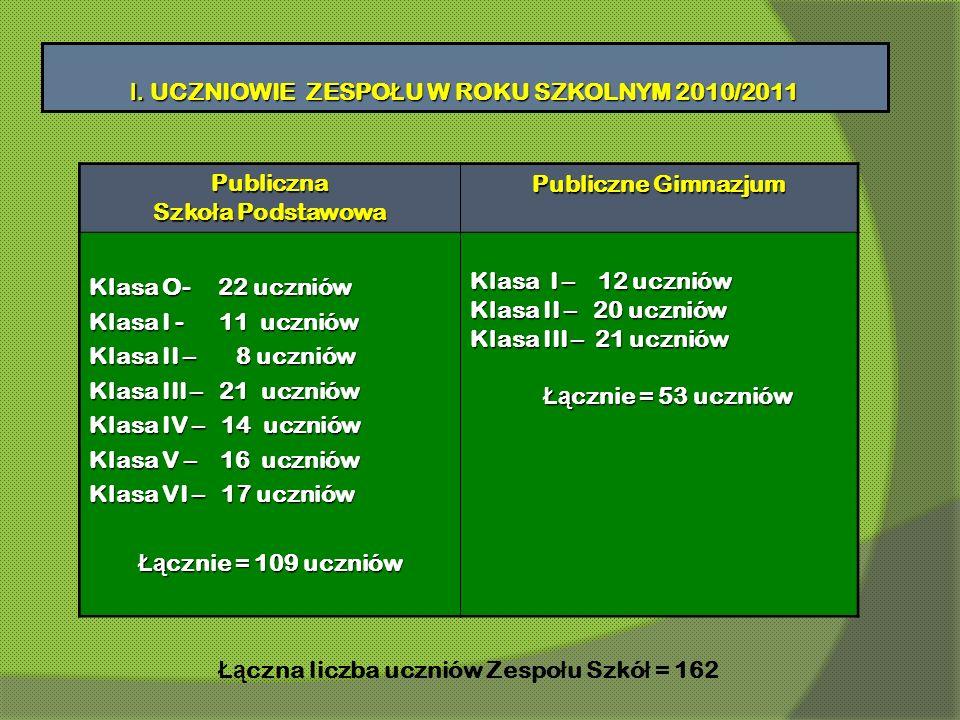 Publiczna Szko ł a Podstawowa Publiczne Gimnazjum Klasa O- 22 uczniów Klasa I - 11 uczniów Klasa II – 8 uczniów Klasa III – 21 uczniów Klasa IV – 14 u