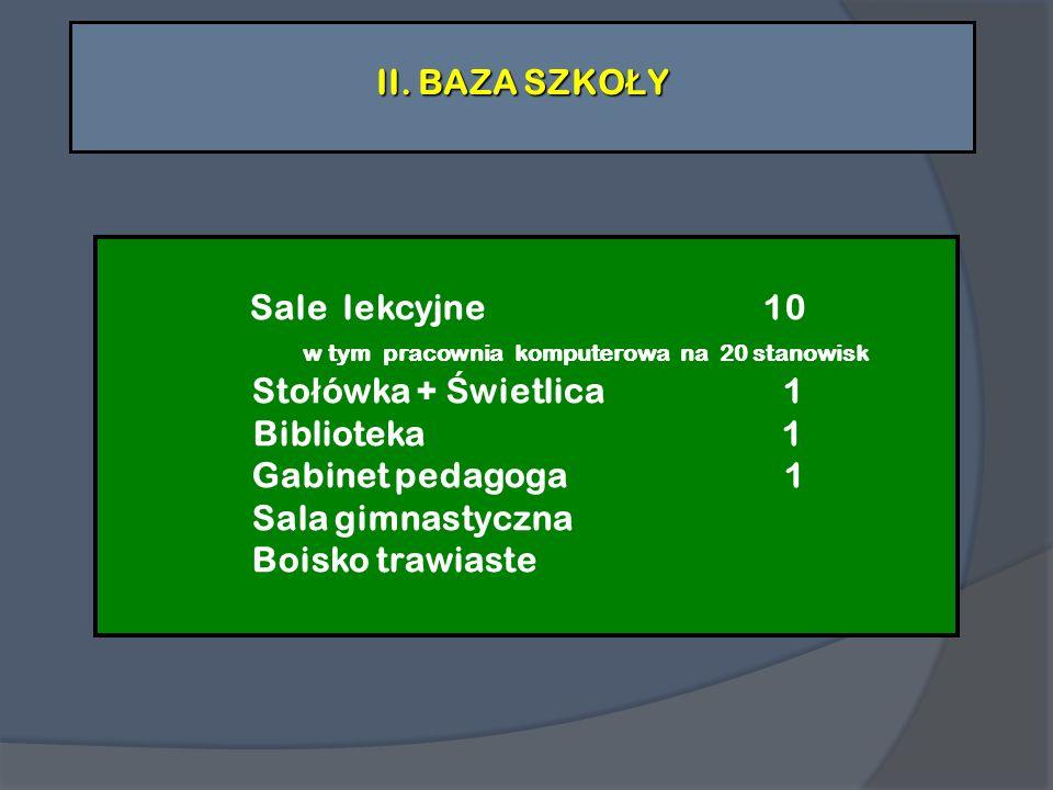 Baza szko ł y Sale lekcyjne 10 w tym pracownia komputerowa na 20 stanowisk Sto ł ówka + Ś wietlica 1 Biblioteka 1 Gabinet pedagoga 1 Sala gimnastyczna