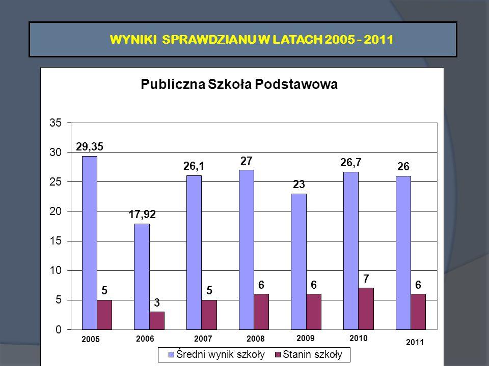 WYNIKI SPRAWDZIANU W LATACH 2005 - 2011