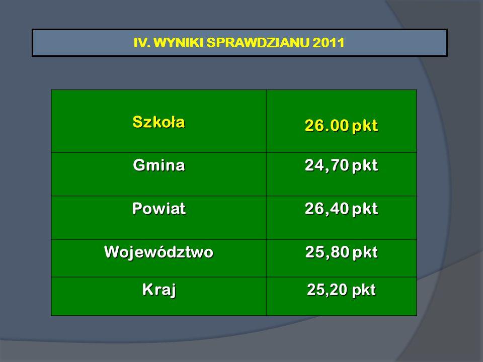 XIV.INNE OSIĄGNIĘCIA W ROKU SZKOLNYM 2010/2011 W dniach 22-25.02.2011r.